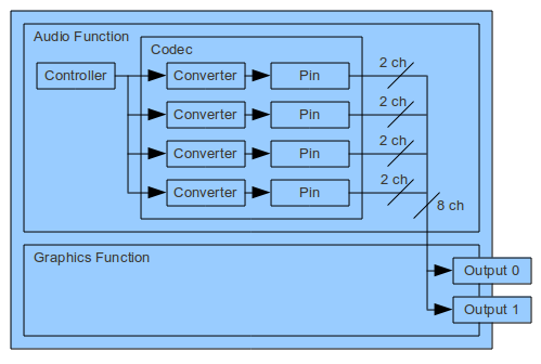 intel hdmi audio chip driver download